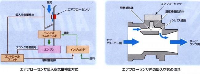 air-flow-sensor3
